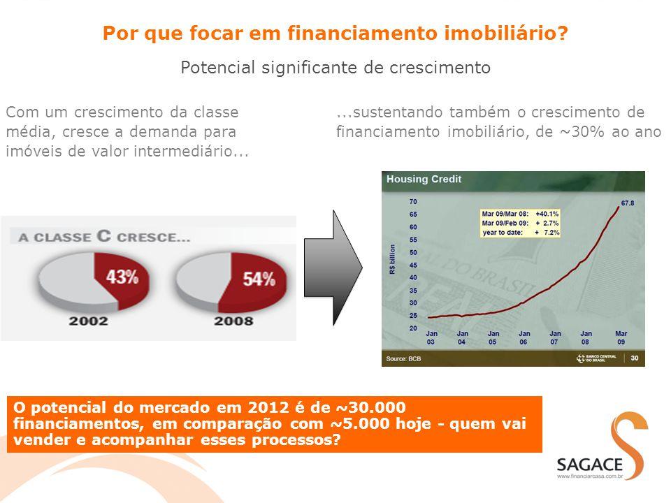 Com um crescimento da classe média, cresce a demanda para imóveis de valor intermediário......sustentando também o crescimento de financiamento imobil