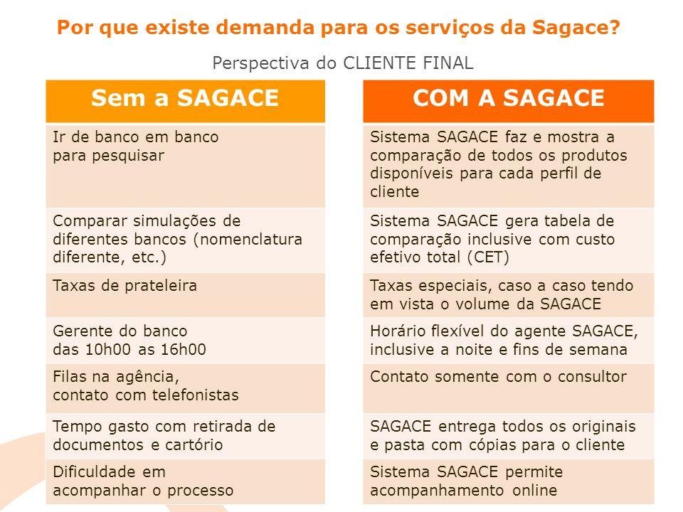 Grande interesse dos bancos e financeiras no nosso conceito A SAGACE tem parcerias com várias das instituições financeiras mais conhecidas no Brasil e no mundo  Financiamento imobiliário é um produto com muito crescimento e alta rentabilidade para os bancos.