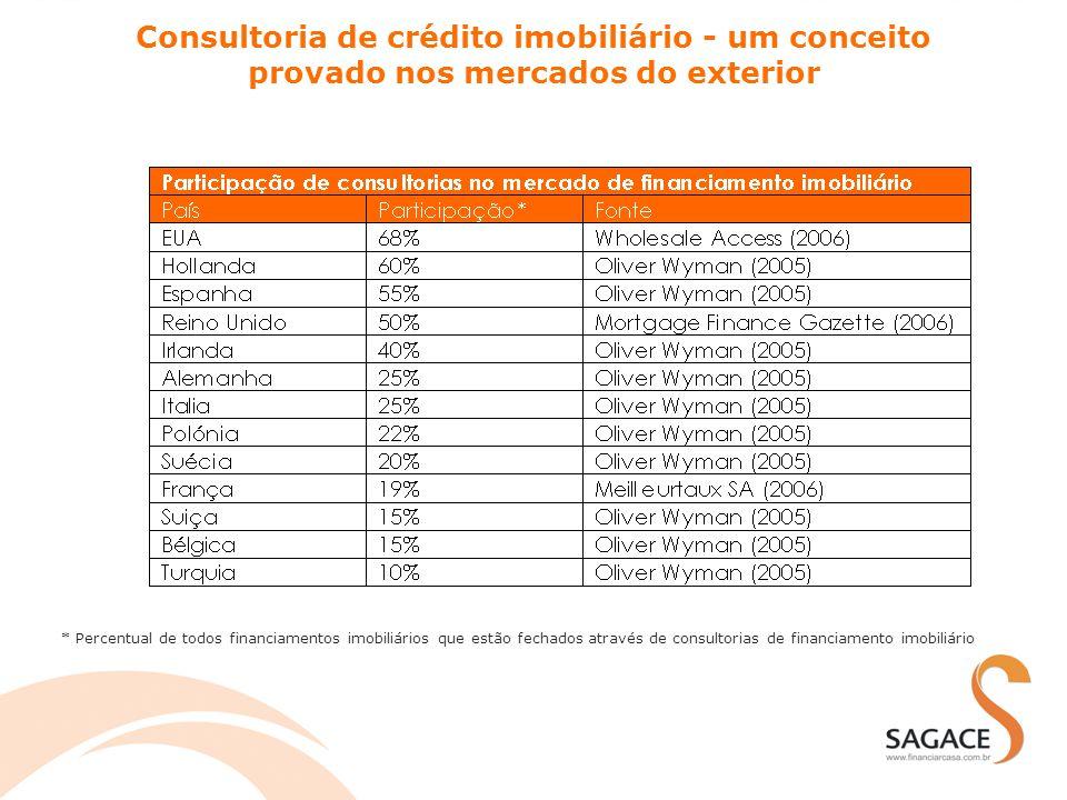 Consultoria de crédito imobiliário - um conceito provado nos mercados do exterior * Percentual de todos financiamentos imobiliários que estão fechados