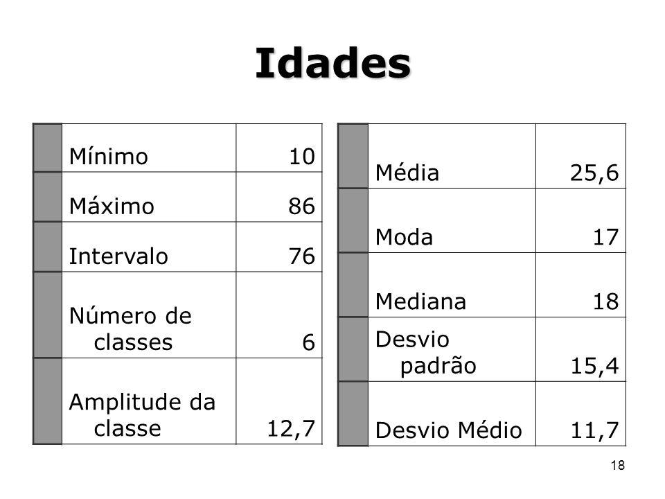18 Idades Mínimo10 Máximo86 Intervalo76 Número de classes6 Amplitude da classe12,7 Média25,6 Moda17 Mediana18 Desvio padrão15,4 Desvio Médio11,7