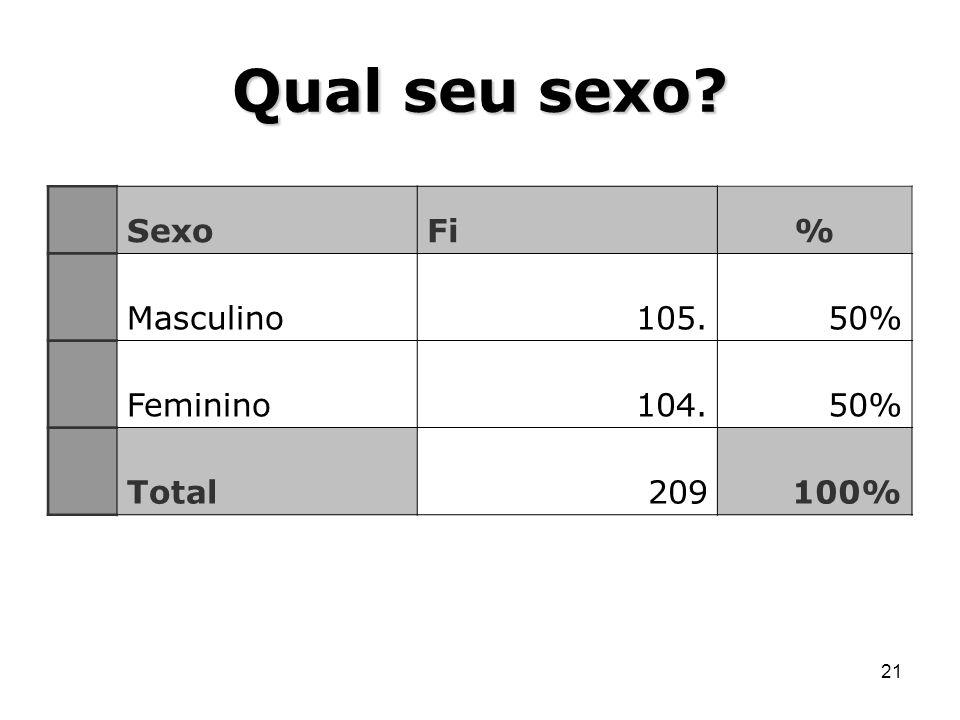 21 Qual seu sexo? SexoFi% Masculino105.50% Feminino104.50% Total209100%