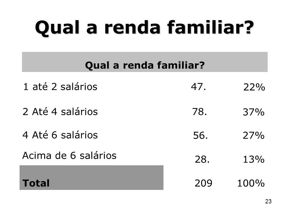 23 Qual a renda familiar? 100%209Total 13%28. Acima de 6 salários 27%56. 4 Até 6 salários 37% 78.2 Até 4 salários 22% 47.1 até 2 salários Qual a renda