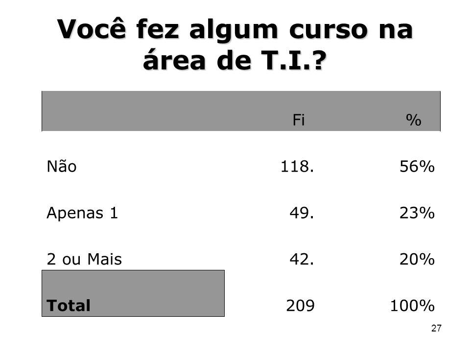 27 Você fez algum curso na área de T.I.? Fi % Não118.56% Apenas 149.23% 2 ou Mais42.20% Total209100%