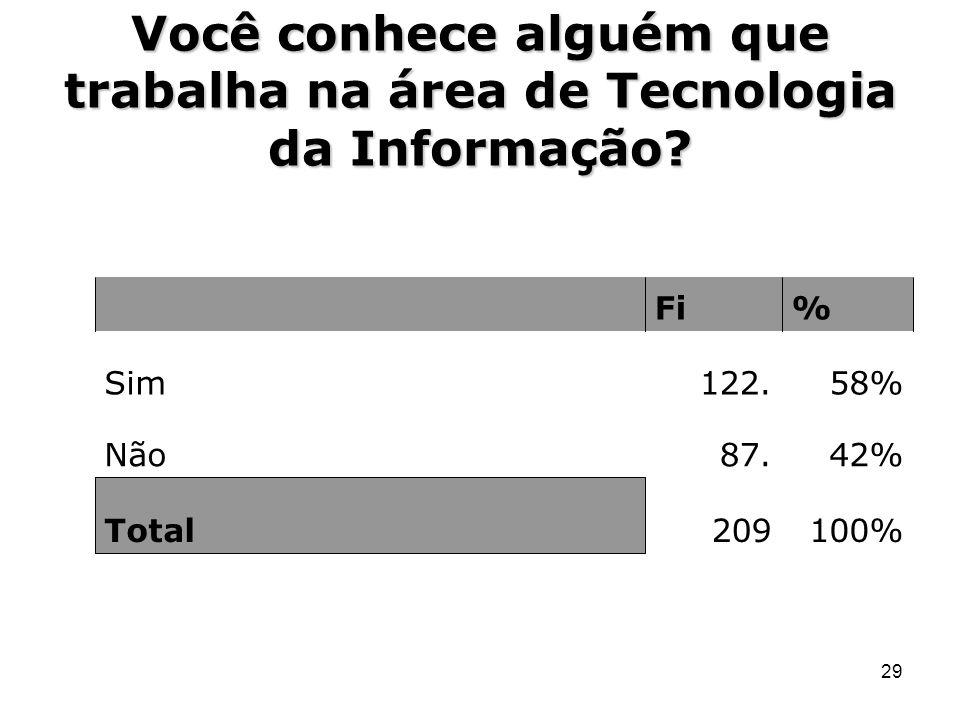 29 Você conhece alguém que trabalha na área de Tecnologia da Informação? Fi% Sim122.58% Não87.42% Total209100%