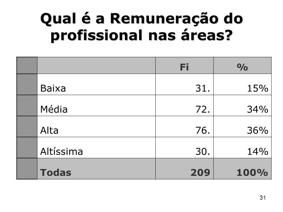 31 Qual é a Remuneração do profissional nas áreas? Fi% Baixa31.15% Média72.34% Alta76.36% Altíssima30.14% Todas209100%