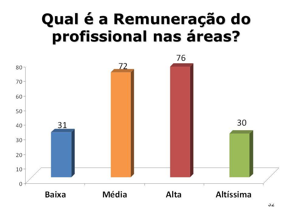 32 Qual é a Remuneração do profissional nas áreas?