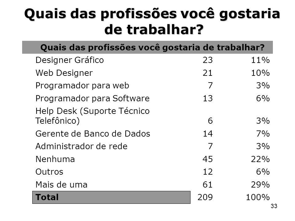 33 Quais das profissões você gostaria de trabalhar? 100%209Total 29%61Mais de uma 6%12Outros 22%45Nenhuma 3%7Administrador de rede 7%14Gerente de Banc