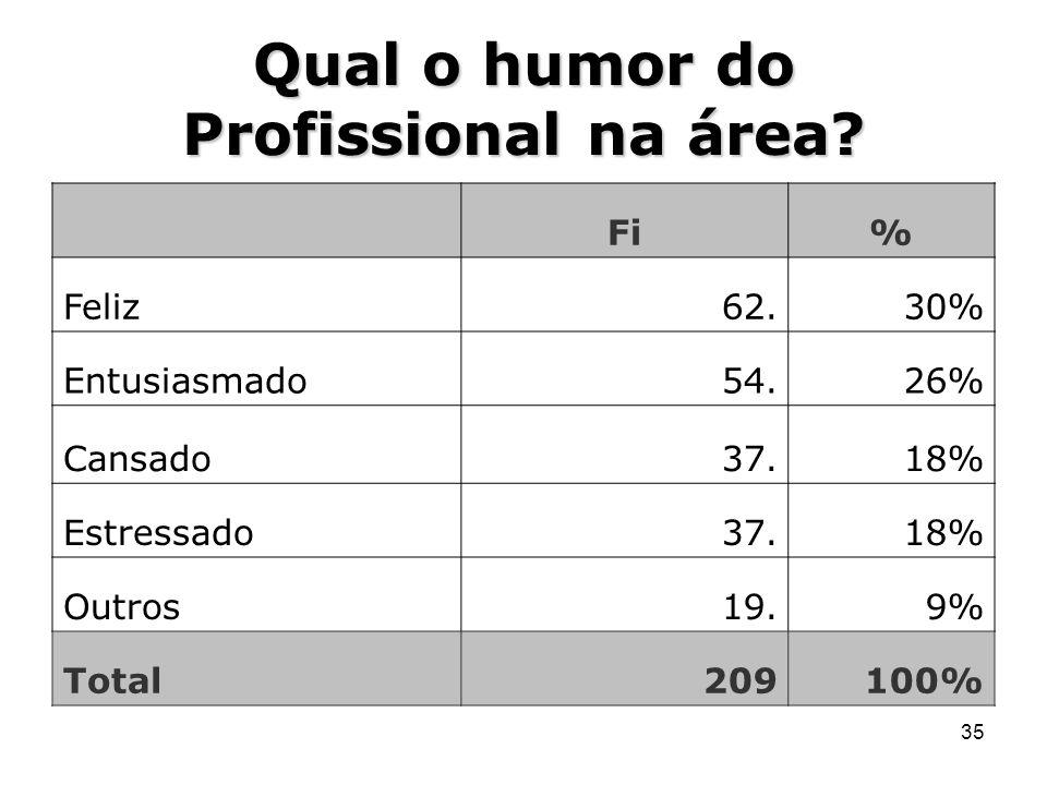 35 Qual o humor do Profissional na área? Fi% Feliz62.30% Entusiasmado54.26% Cansado37.18% Estressado37.18% Outros19.9% Total209100%