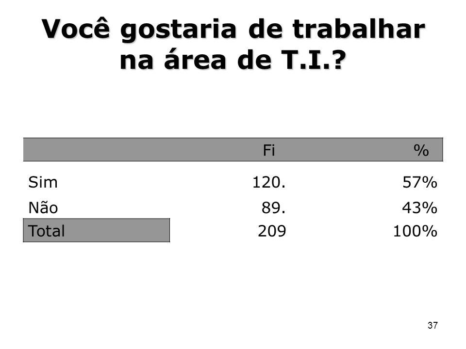 37 Você gostaria de trabalhar na área de T.I.? Fi % Sim120.57% Não89.43% Total209100%