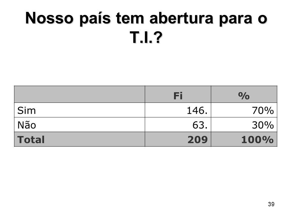 39 Nosso país tem abertura para o T.I.? Fi% Sim146.70% Não63.30% Total209100%