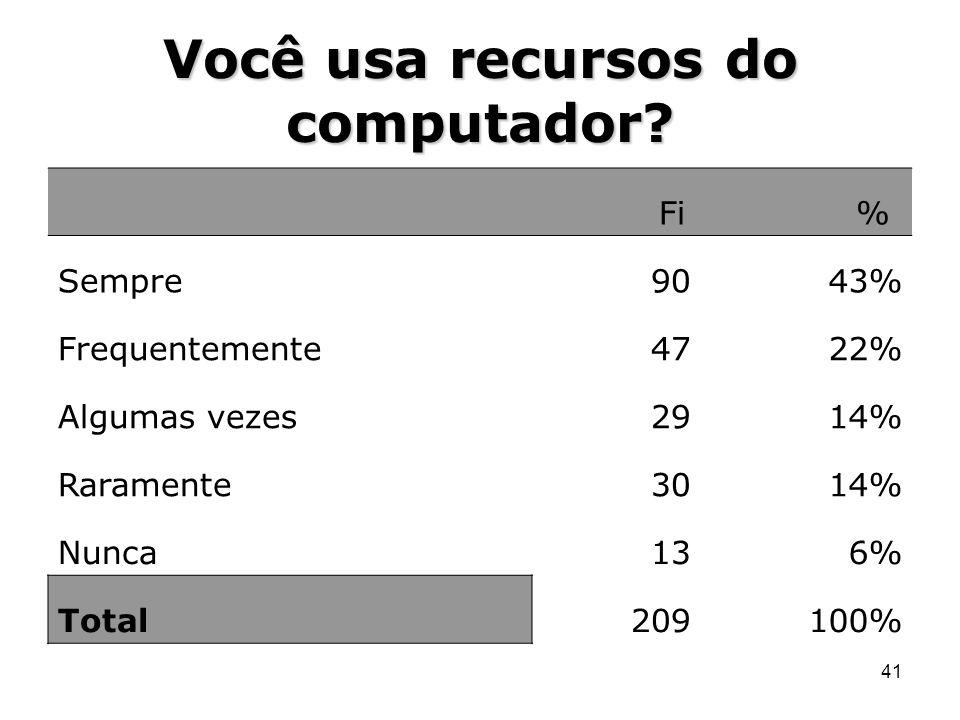41 Você usa recursos do computador? Fi % Sempre9043% Frequentemente4722% Algumas vezes2914% Raramente3014% Nunca136% Total209100%