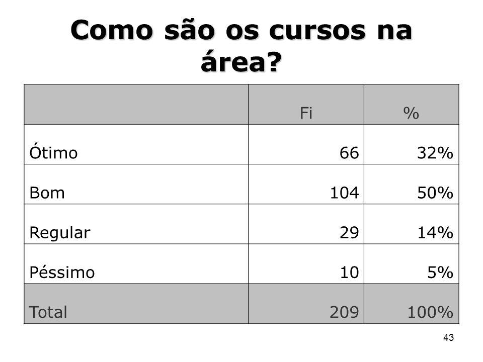 43 Como são os cursos na área? Fi% Ótimo6632% Bom10450% Regular2914% Péssimo105% Total209100%