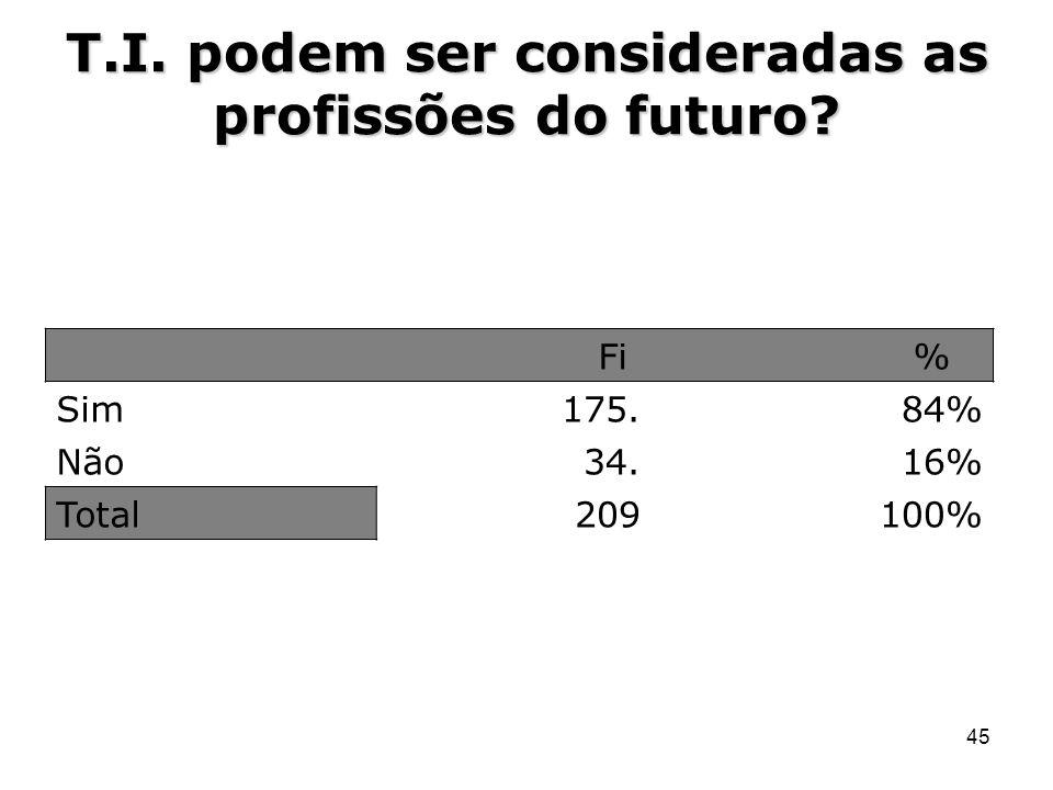 45 T.I. podem ser consideradas as profissões do futuro? Fi % Sim175.84% Não34.16% Total209100%