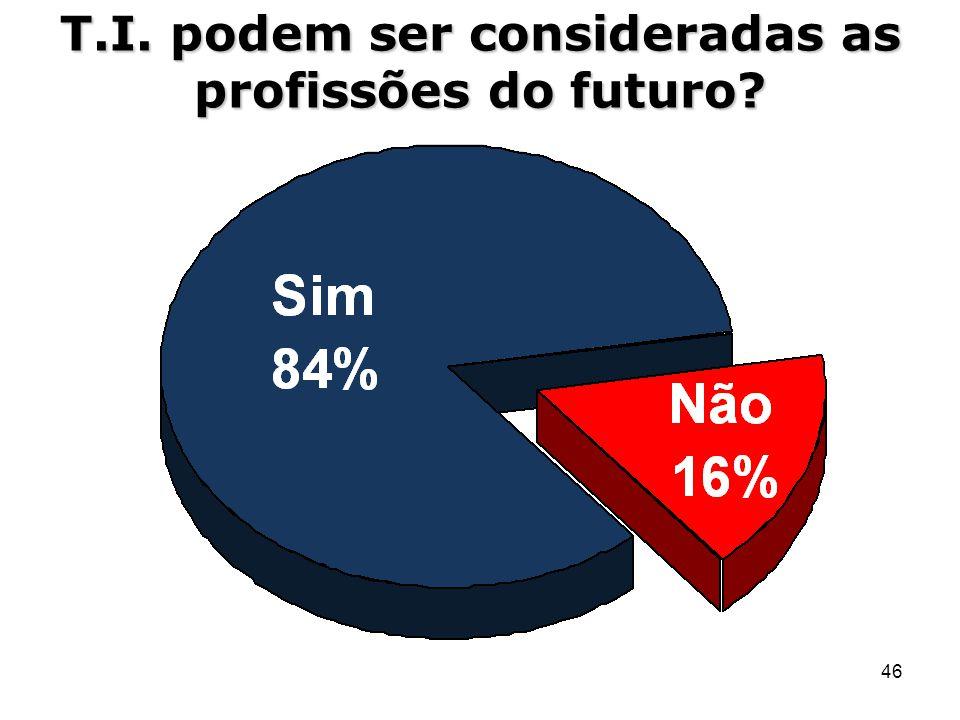 46 T.I. podem ser consideradas as profissões do futuro?