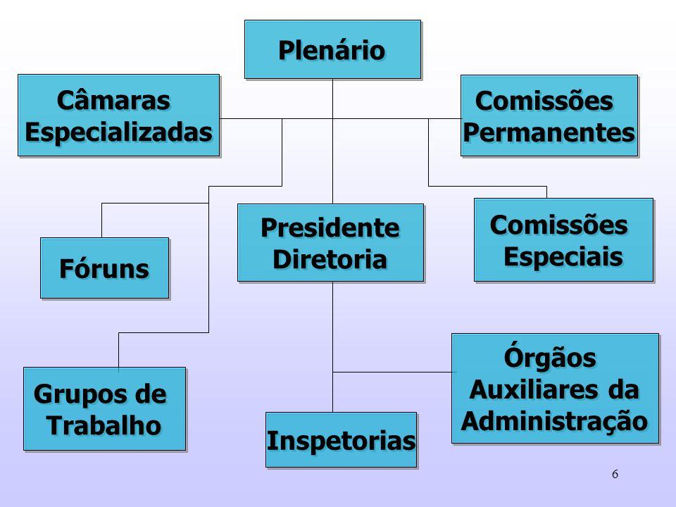 6 Órgãos Auxiliares da Administração Órgãos Auxiliares da Administração Inspetorias Comissões Permanentes Comissões Permanentes Plenário Presidente Di