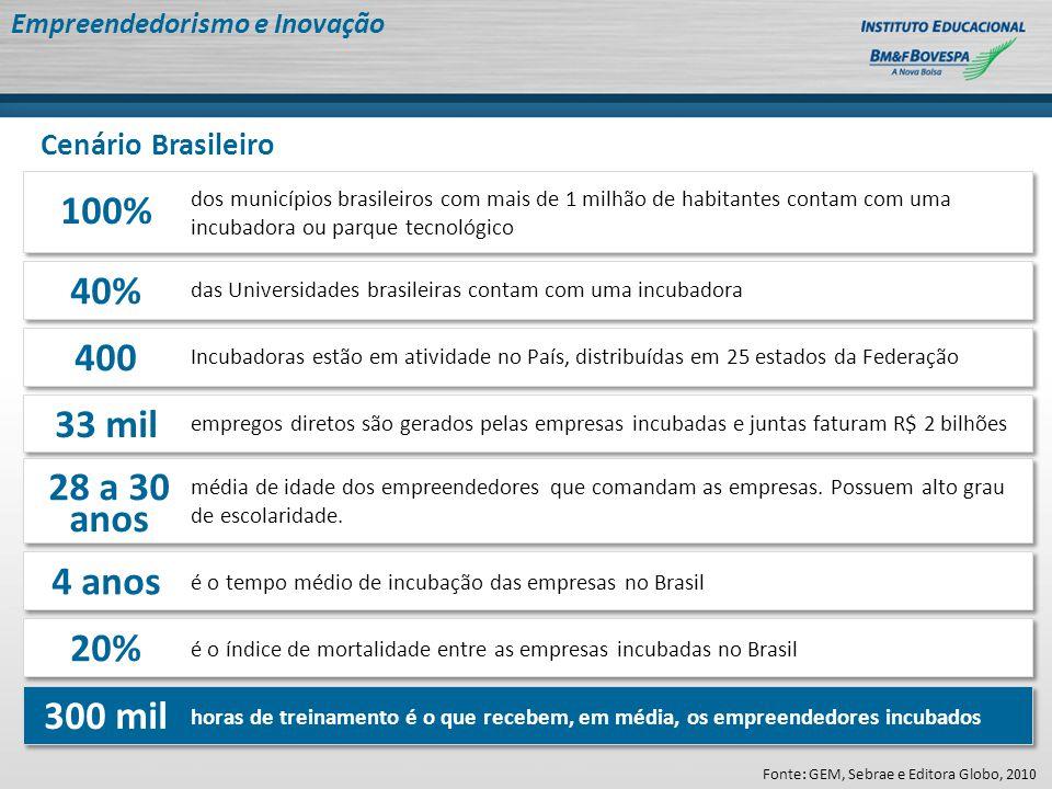 Fonte: Sebrae SP, 2010 Empreendedorismo e Inovação Cenário Brasileiro