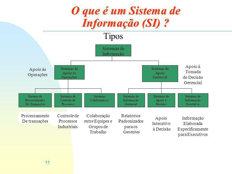 11 O que é um Sistema de Informação (SI) ? Tipos Sistemas de Informação Sistemas de Apoio às Operações Sistemas de Apoio Gerencial Sistema de Processa