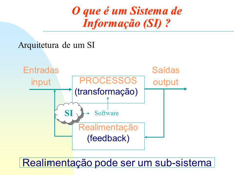 6 PROCESSOS (transformação) Entradas input Saídas output Realimentação (feedback) O que é um Sistema de Informação (SI) ? Realimentação pode ser um su