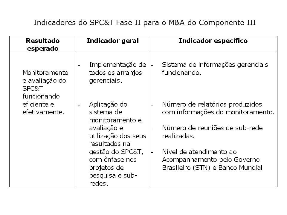Indicadores do SPC&T Fase II para o M&A do Componente III