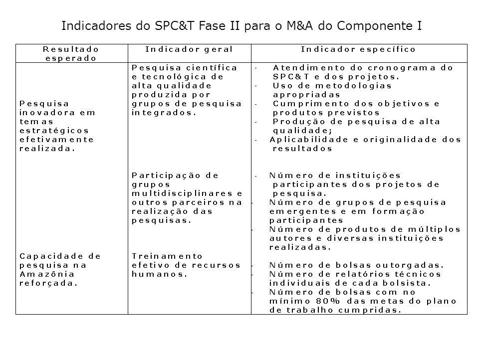 Indicadores do SPC&T Fase II para o M&A do Componente I