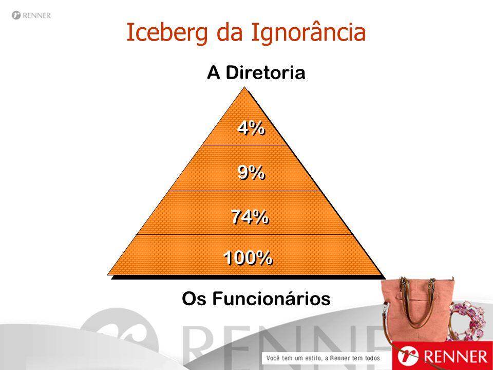 Iceberg da Ignorância A Diretoria Os Funcionários 4% 9% 74% 100%
