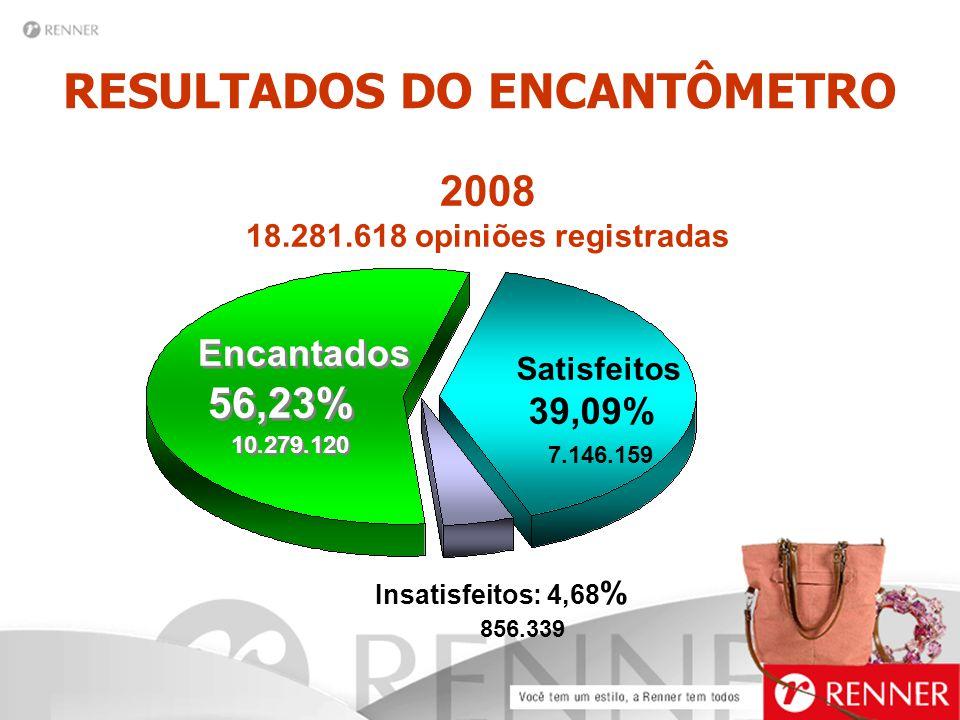 RESULTADOS DO ENCANTÔMETRO 2008 18.281.618 opiniões registradas Satisfeitos 39,09% 7.146.159 Encantados 56,23% 10.279.120 Encantados 56,23% 10.279.120