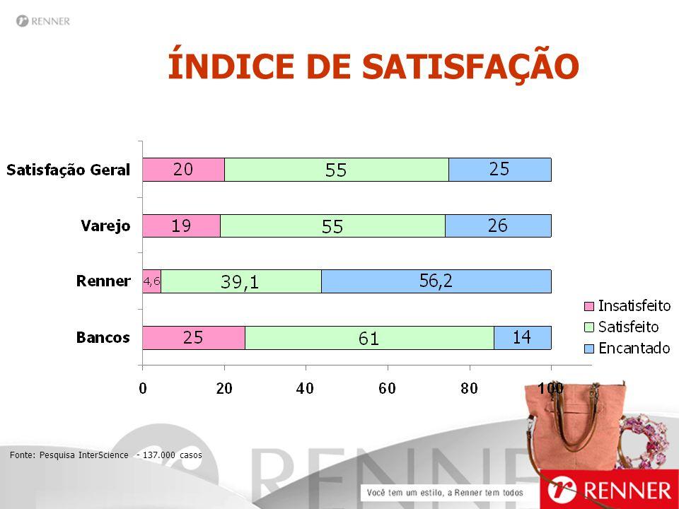 Fonte: Pesquisa InterScience - 137.000 casos ÍNDICE DE SATISFAÇÃO