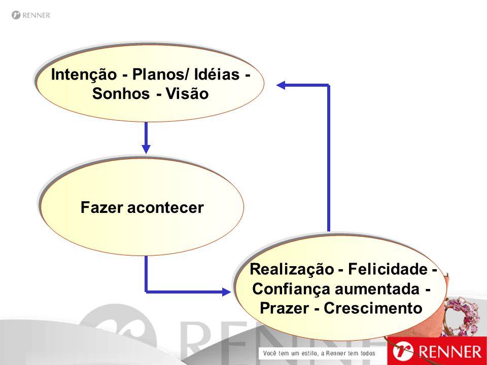 Intenção - Planos/ Idéias - Sonhos - Visão Realização - Felicidade - Confiança aumentada - Prazer - Crescimento Fazer acontecer