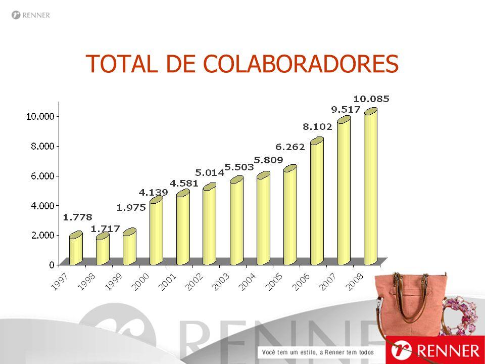 TOTAL DE COLABORADORES