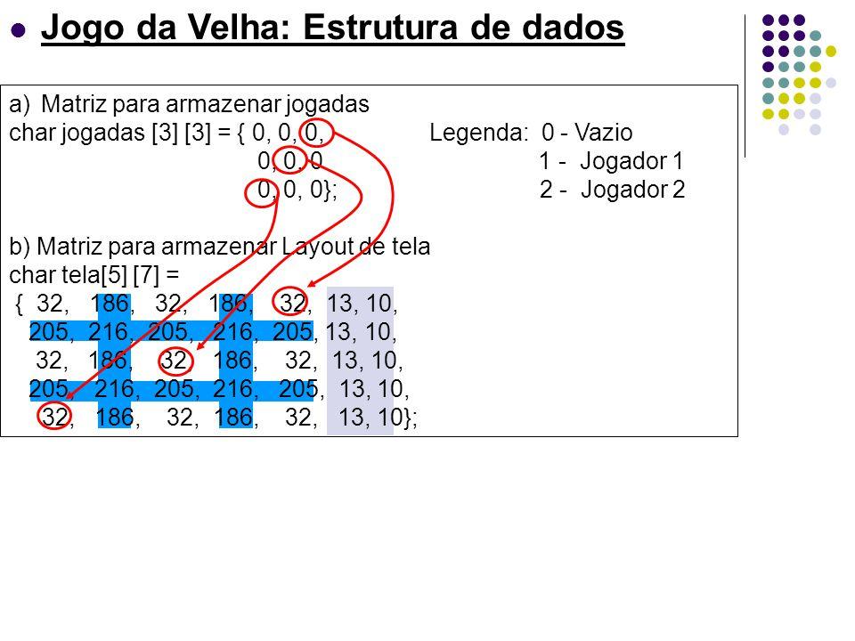 Jogo da Velha: Estrutura de dados a)Matriz para armazenar jogadas char jogadas [3] [3] = { 0, 0, 0, Legenda: 0 - Vazio 0, 0, 0 1 - Jogador 1 0, 0, 0};