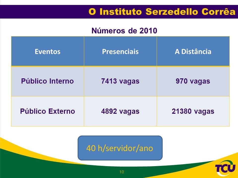 10 Números de 2010 EventosPresenciaisA Distância Público Interno7413 vagas970 vagas Público Externo4892 vagas21380 vagas O Instituto Serzedello Corrêa