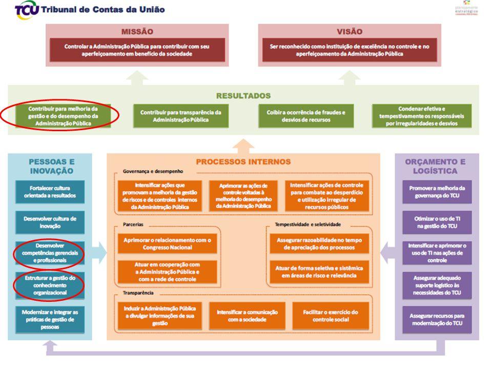 O Instituto Serzedello Corrêa Responsável pelas ações de educação corporativa no âmbito do TCU Promove a capacitação e o desenvolvimento profissional de servidores públicos
