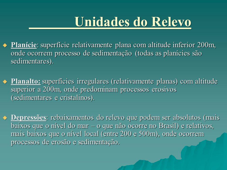PERFIS DE RELEVO