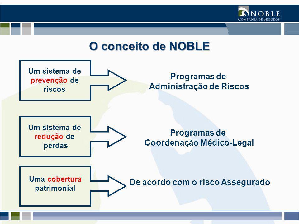 O conceito de NOBLE Um sistema de prevenção de riscos Programas de Administração de Riscos Um sistema de redução de perdas Programas de Coordenação Médico-Legal Uma cobertura patrimonial De acordo com o risco Assegurado
