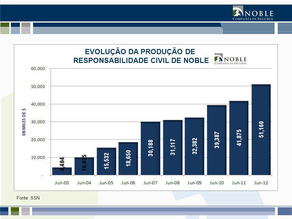 Fonte: SSN EVOLUÇÃO DA PRODUÇÃO DE RESPONSABILIDADE CIVIL DE NOBLE