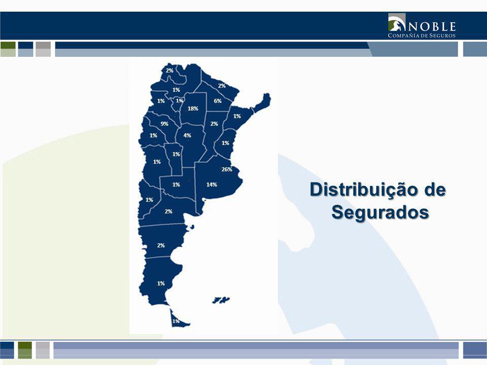 26% 14% 6% 4% 2% 18% 9% 2% 1% Distribuição de Segurados Segurados