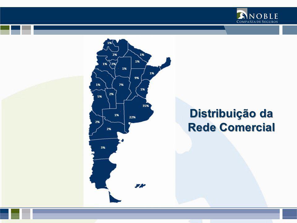 Actualizado a Nov-2009 22% 9% 5% 7% 3% 2% 1% 2% 1% 2% 1% 35% Distribuição da Rede Comercial