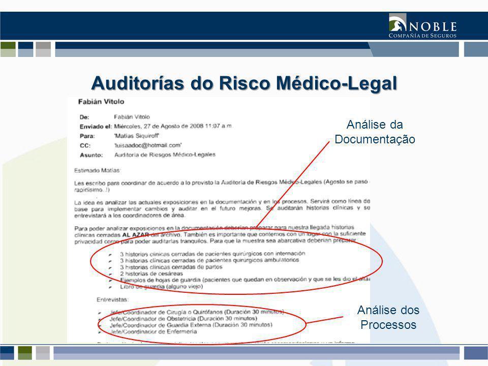 Análise da Documentação Análise dos Processos Auditorías do Risco Médico-Legal