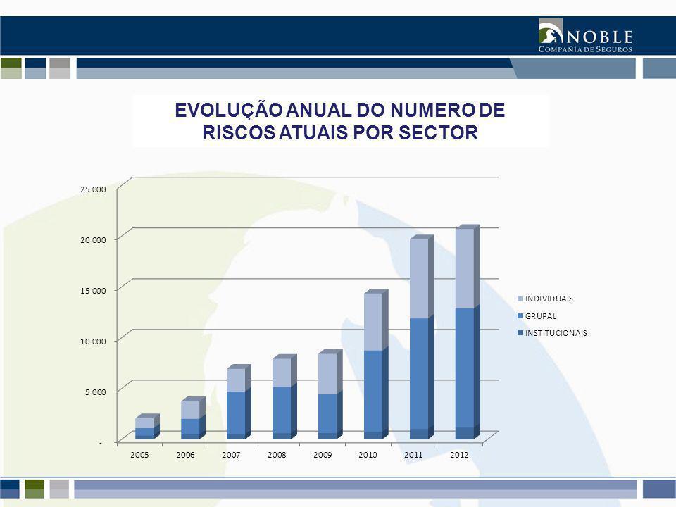 EVOLUÇÃO ANUAL DO NUMERO DE RISCOS ATUAIS POR SECTOR
