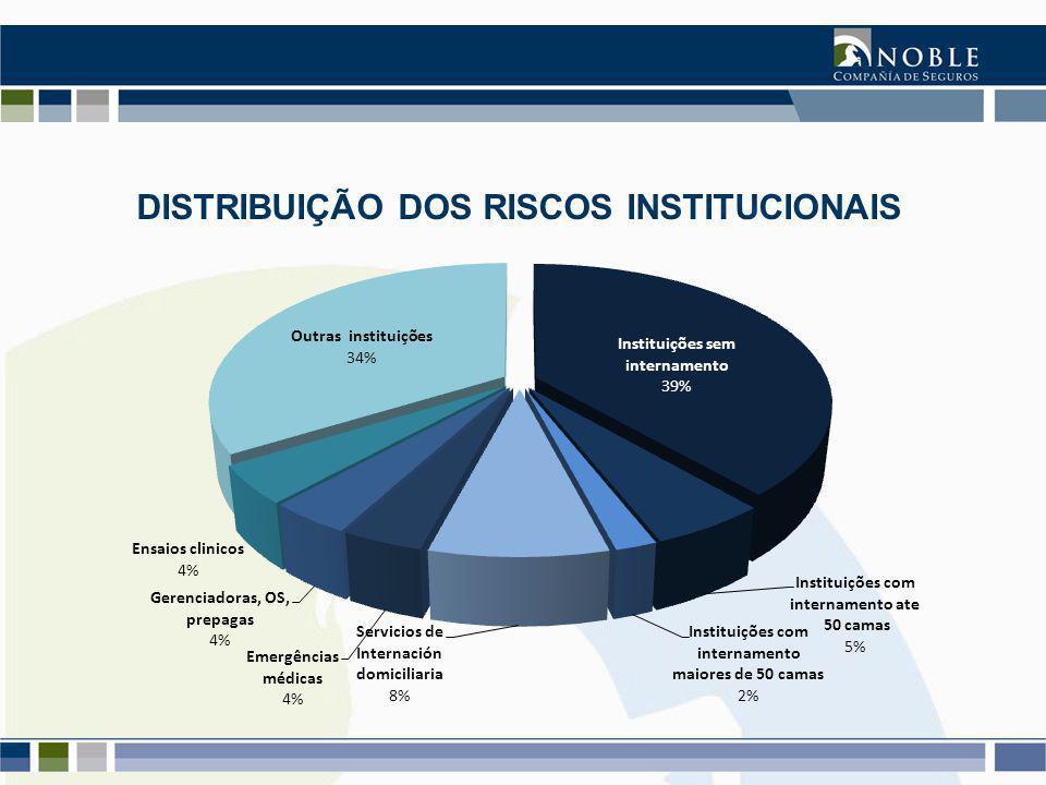 DISTRIBUIÇÃO DOS RISCOS INSTITUCIONAIS