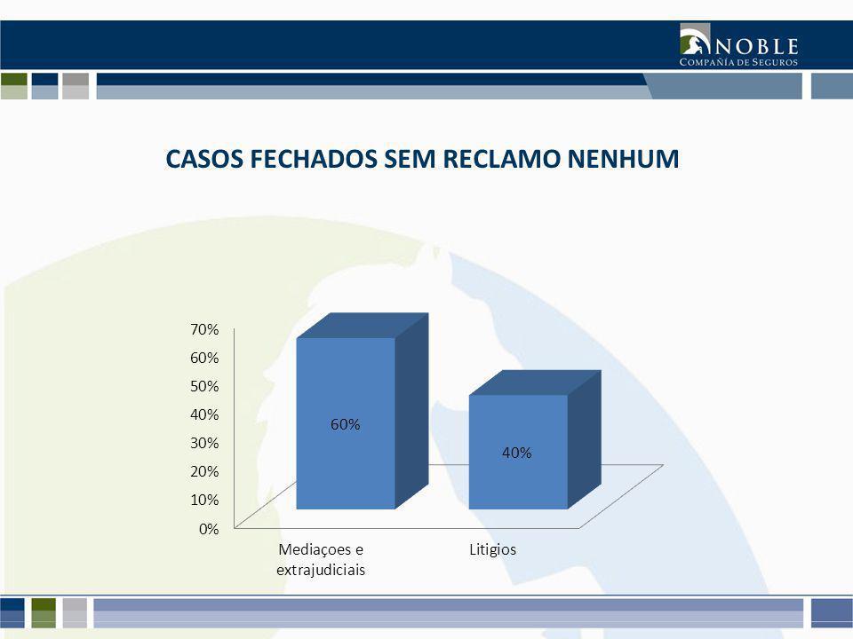 CASOS FECHADOS SEM RECLAMO NENHUM
