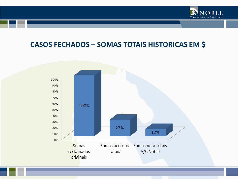 CASOS FECHADOS – SOMAS TOTAIS HISTORICAS EM $