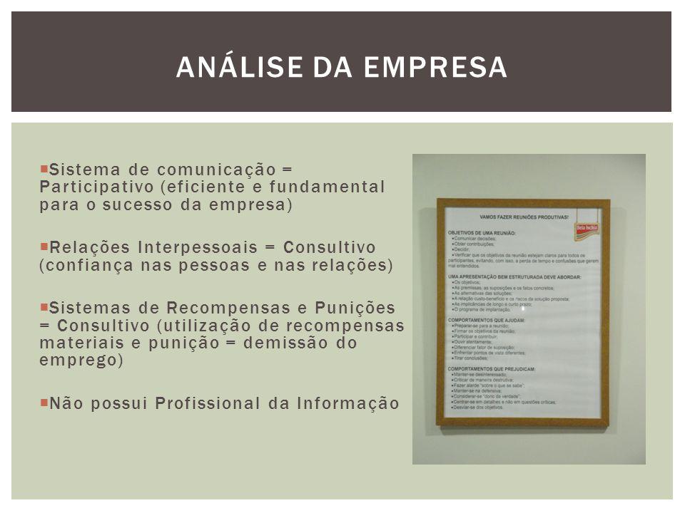  Sistema de comunicação = Participativo (eficiente e fundamental para o sucesso da empresa)  Relações Interpessoais = Consultivo (confiança nas pess