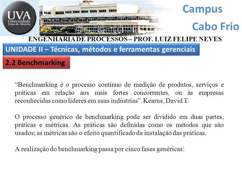 """Campus Cabo Frio UNIDADE II – Técnicas, métodos e ferramentas gerenciais ENGENHARIA DE PROCESSOS – PROF. LUIZ FELIPE NEVES 2.2 Benchmarking """"Benchmark"""