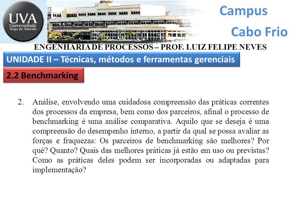 Campus Cabo Frio UNIDADE II – Técnicas, métodos e ferramentas gerenciais ENGENHARIA DE PROCESSOS – PROF. LUIZ FELIPE NEVES 2.2 Benchmarking 2.Análise,