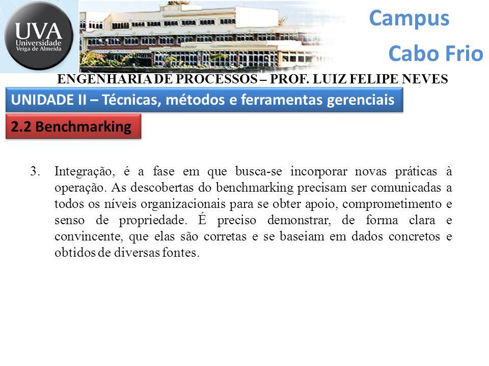 Campus Cabo Frio UNIDADE II – Técnicas, métodos e ferramentas gerenciais ENGENHARIA DE PROCESSOS – PROF. LUIZ FELIPE NEVES 2.2 Benchmarking 3.Integraç