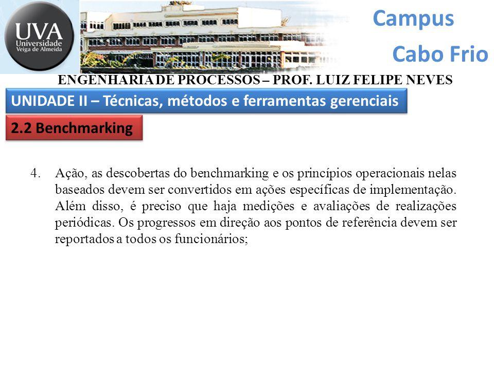 Campus Cabo Frio UNIDADE II – Técnicas, métodos e ferramentas gerenciais ENGENHARIA DE PROCESSOS – PROF. LUIZ FELIPE NEVES 2.2 Benchmarking 4.Ação, as