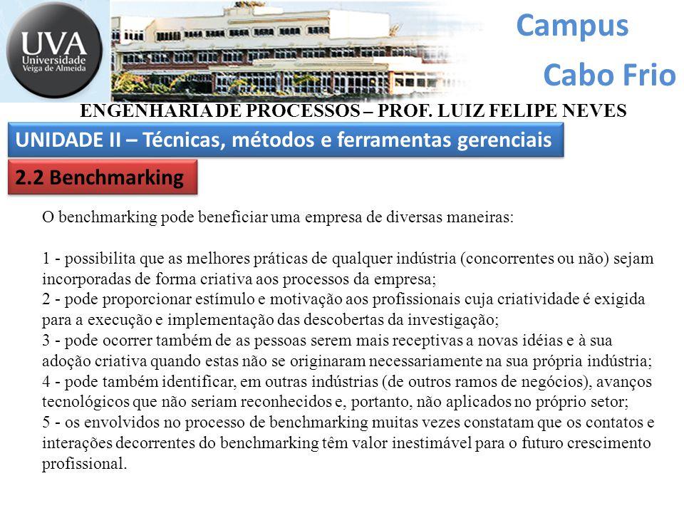 Campus Cabo Frio UNIDADE II – Técnicas, métodos e ferramentas gerenciais ENGENHARIA DE PROCESSOS – PROF. LUIZ FELIPE NEVES 2.2 Benchmarking O benchmar
