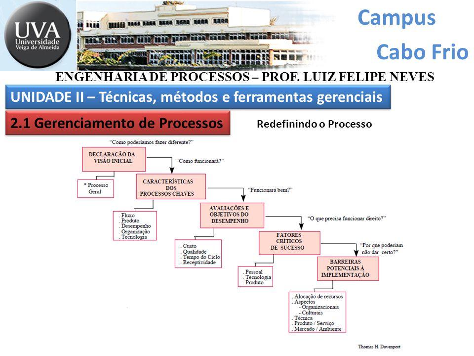 Campus Cabo Frio UNIDADE II – Técnicas, métodos e ferramentas gerenciais ENGENHARIA DE PROCESSOS – PROF. LUIZ FELIPE NEVES 2.1 Gerenciamento de Proces