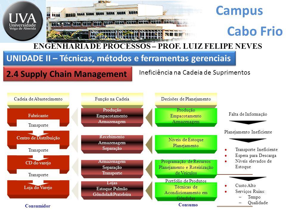 Campus Cabo Frio ENGENHARIA DE PROCESSOS – PROF. LUIZ FELIPE NEVES Centro de Distribuição Consumidor Falta de Informação Planejamento Ineficiente Cust
